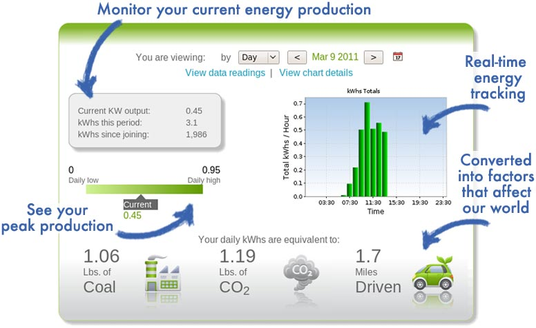 Monitor your current energy production with real-time energy tracking or production in BTUs or KW hours and the equivalent lbs of coal, CO2 and automobile miles saved by your solar energy system.